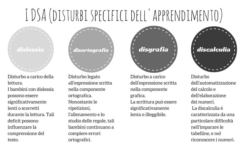 i-dsa-disturbi-specifici-dellapprendimento